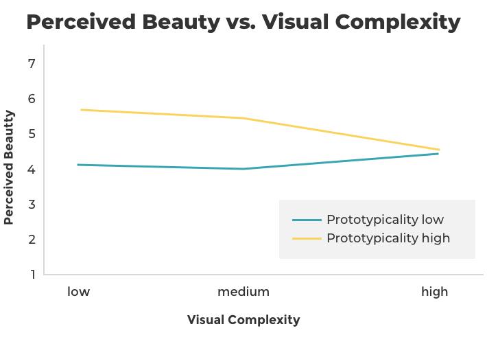 Thiết kế website khách sạn: Đơn giản vs phức tạp